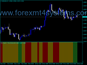 Forex Four MAs Trend Indicator