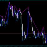 Forex Fractals Signal diapazon Indicator