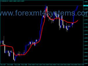 Forex Frama Indicator