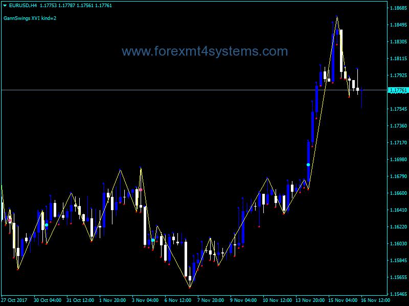 Forex Gann Swings Indicator – ForexMT4Systems
