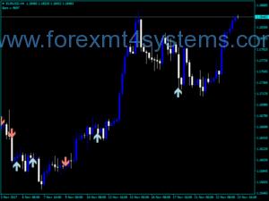 Indekatoriya Forex Gap Arrows