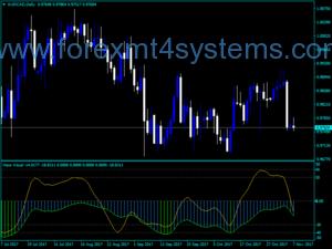 Forex Haos Visual Indicator