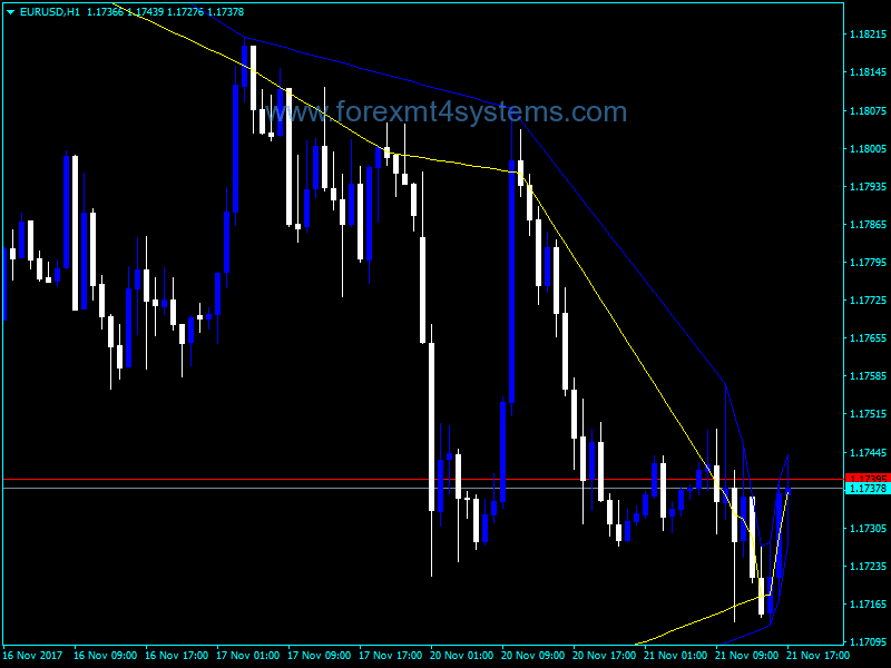 Indicador Forex High Low Lines