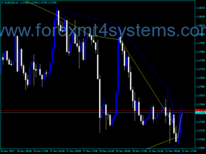 Indicator Forex High Low Lines