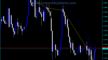 Forex High Low Indicator