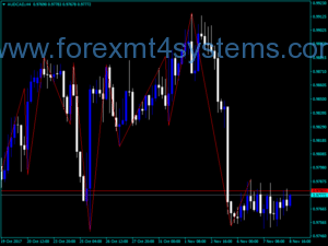 Indicador Forex High Low ZigZag