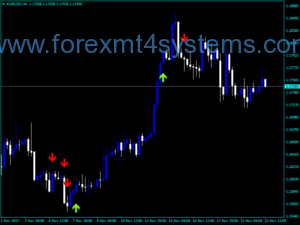 Forex Highs Lows Signal Alert Indicator