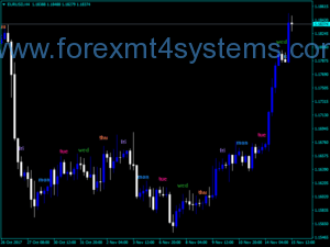 Forex I Five Days Indicator