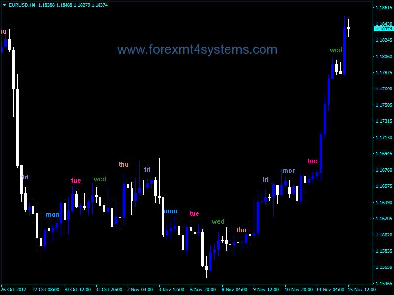 Forex I Five Days Indicator