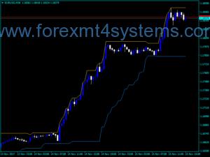 Forex I High Low Indicator