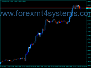 Forex I One Third Indicator