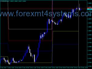 Forex IFour Pivot Indicator