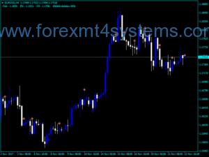 Forex ISIG Fractals Indicator