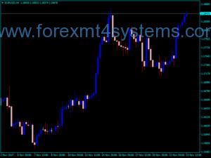 Forex Inercia Bars Indicator