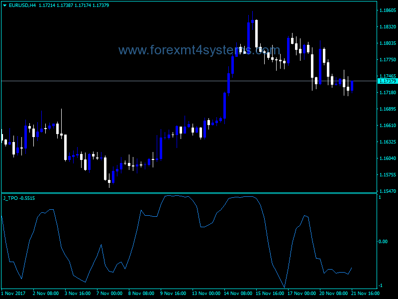 Download Free Forex Jey TPO Indicator – ForexMT4Systems