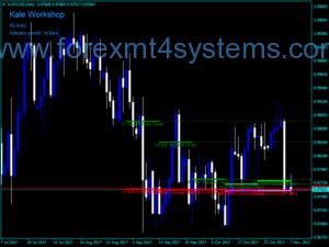 Forex KLines Indicator