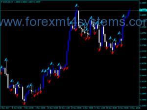 Forex LW Fractals Индикатор