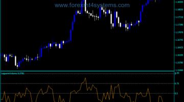 Forex Laguerre Volume Indicator