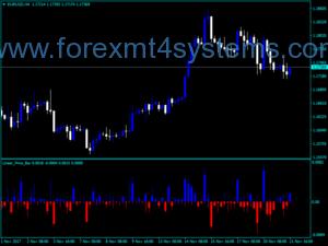 Индикатор за линеен ценови борд на Forex