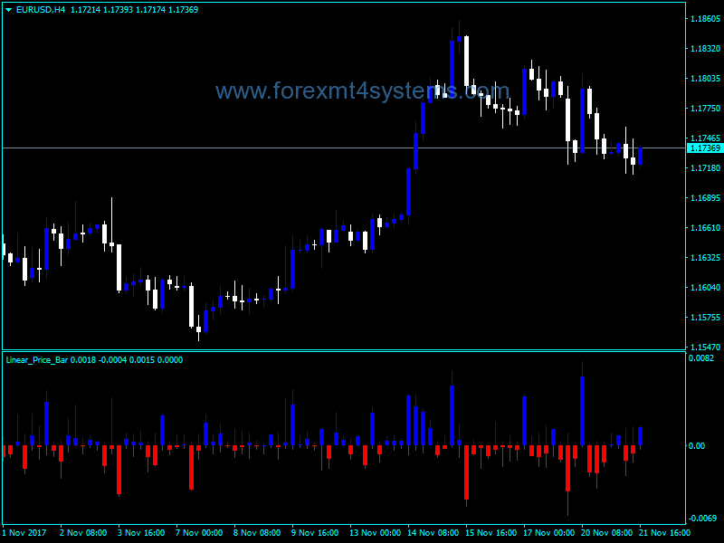 Indicador de barra de preço linear Forex