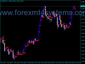 Индекс на Forex Loco