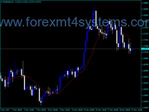 Forex MA Alert Indicator