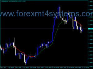 Forex MA In Color Indicator