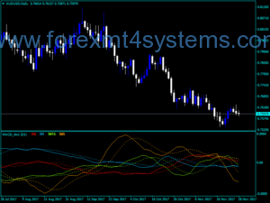 Forex MACD Four v2 Indicator