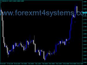 Forex MBK Asc Trend Indicator