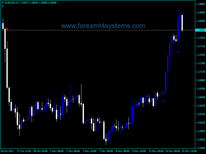 Forex MBK Asc Trend Indicator