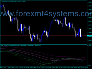 Forex MTF Alligator Plus T3 Indicator