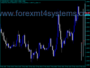 Forex MTF Candles Indicator