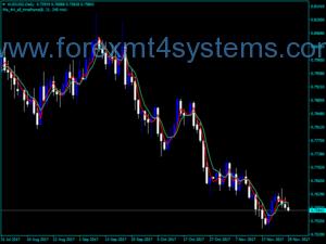 Индекс на Forex MTF MA 4H