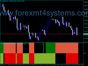 Indekatoriya Forex MTF Macd Bars