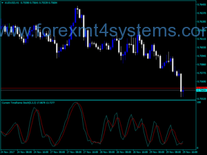 Forex MTF Stochastic SmL Indicator
