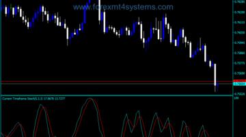 Forex MTF Stochastic SmL Indicator