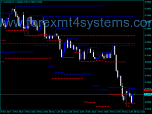 Forex MTF Support Resistance Indicator