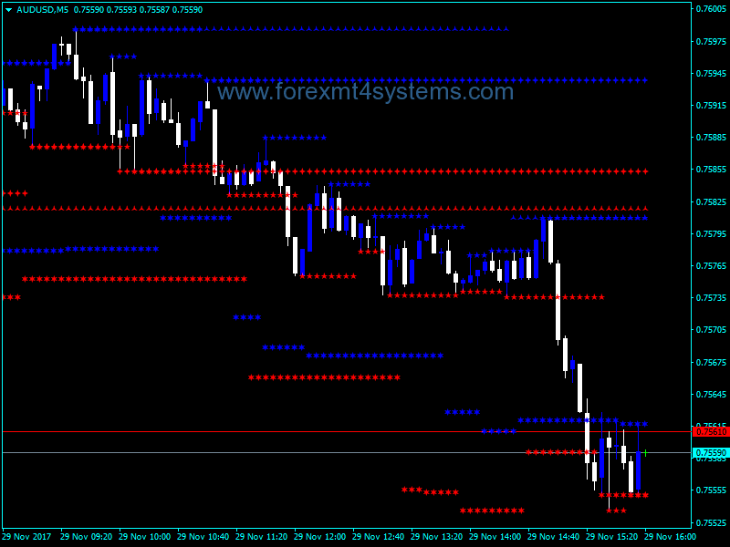 Forex MTF Support Resistance Indicator - ForexMT4Systems