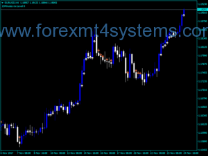 Forex Ma Distance From Price Indicator
