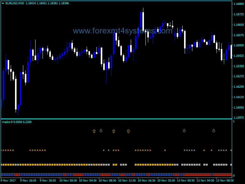 Forex Madro Golden Filter Indicator