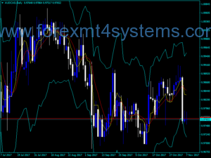 Forex Median Indicator