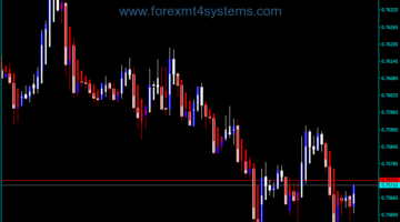 Forex Modified Heiken Ashi Indicator