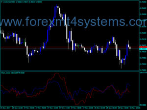 Forex Mom Cross Indicator