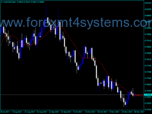Forex Moving Average Indicator Podrobnosti