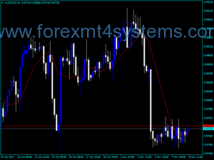 Forex Moving Averages MA Indicator
