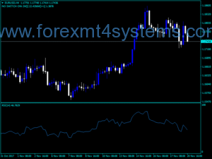 Forex Multi time frame RSI Indicator