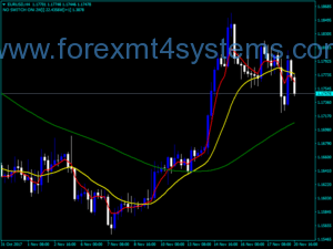 Forex Multiple MA Indicator