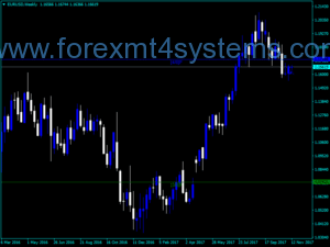 Forex Murry Math MT VG Индикатор