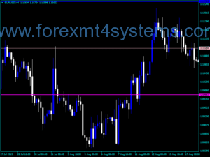 Forex Murrey Math Modified Indicator