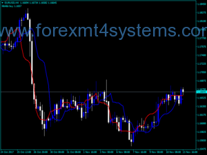 Forex OFF Trend Indicator